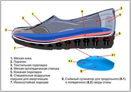 особенности женской ортопедической обуви