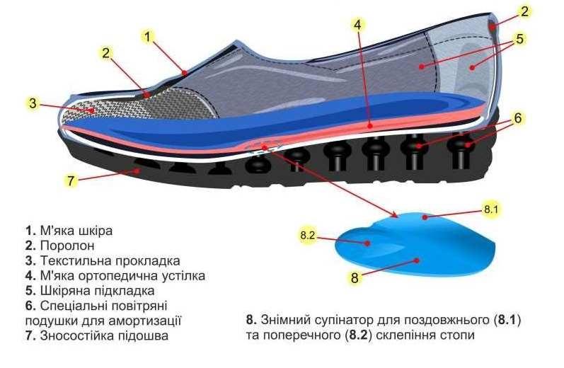 Жіночі ортопедичні туфлі 17-004 Фото 1