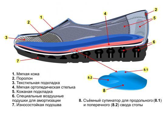 Женские ортопедические туфли 17-008 Фото 1